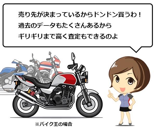 バイク 売る 比較2