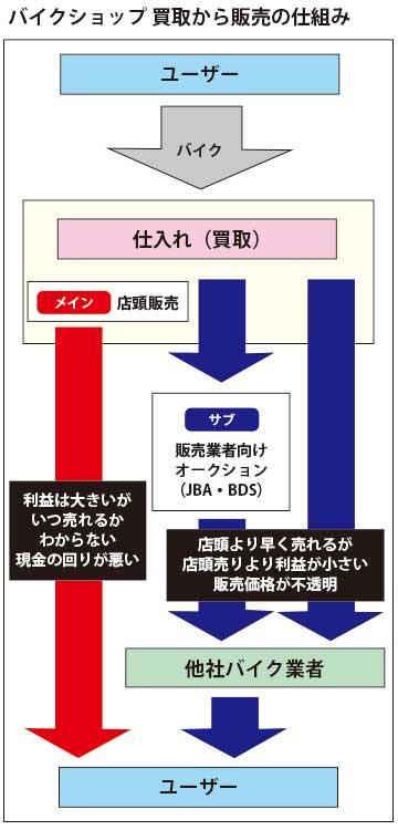 バイク王 評判 口コミ バイク 売る 査定 7