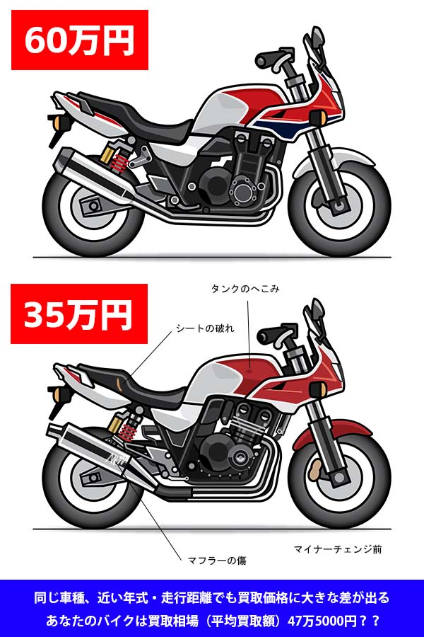 バイク 買取 相場 売却 査定 表 2