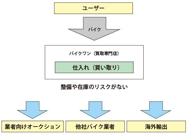 バイクワン 評判 口コミ 6